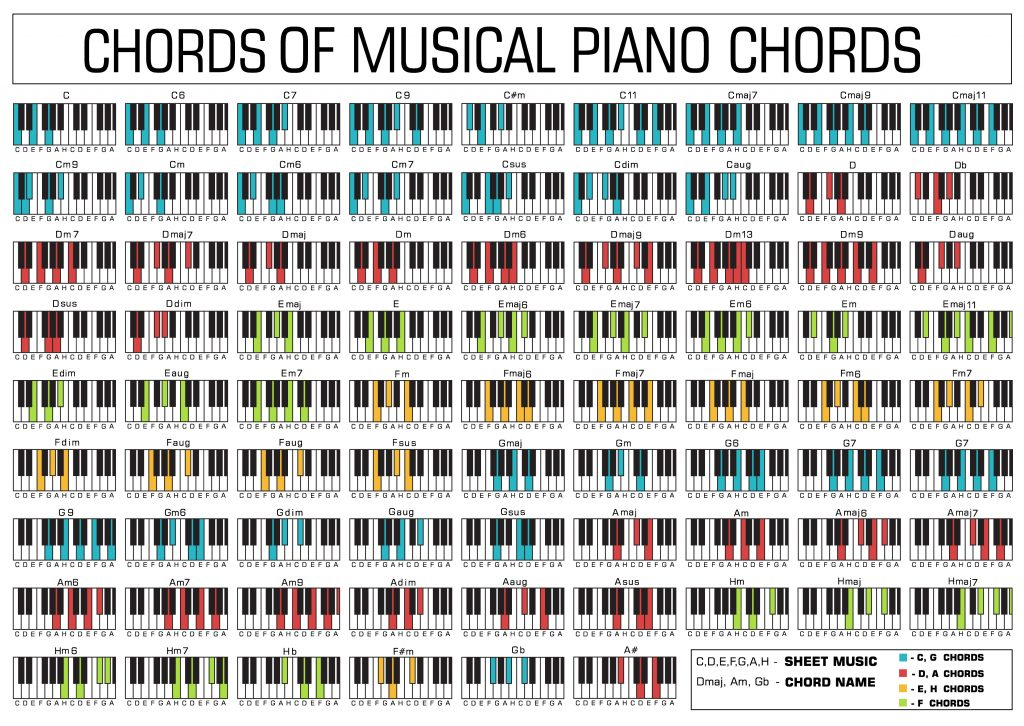 It's just a picture of Comprehensive Printable Piano Chord Charts